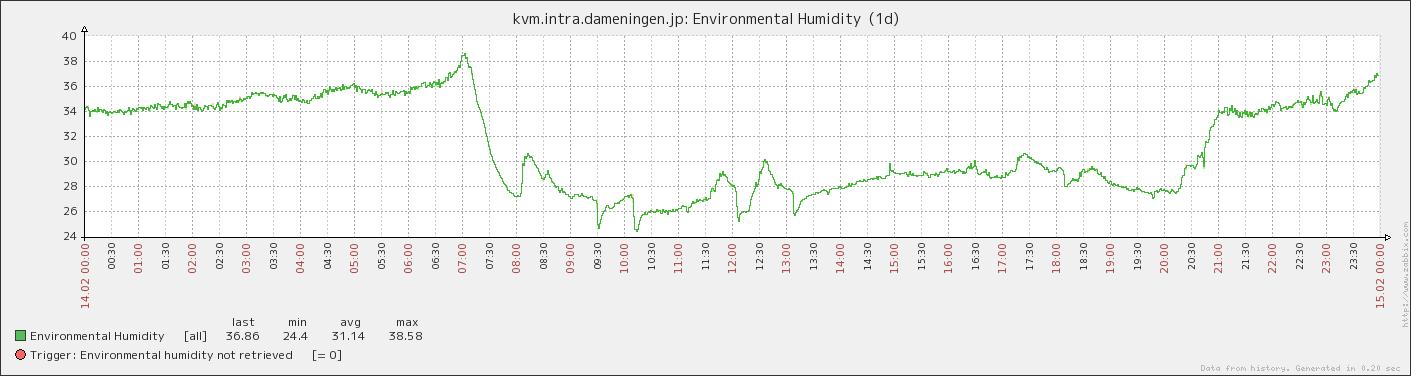 ZABBIX での湿度推移グラフ