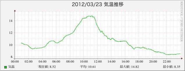 2012/03/23 気温推移