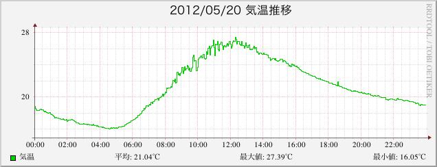 2012年5月21日の気温