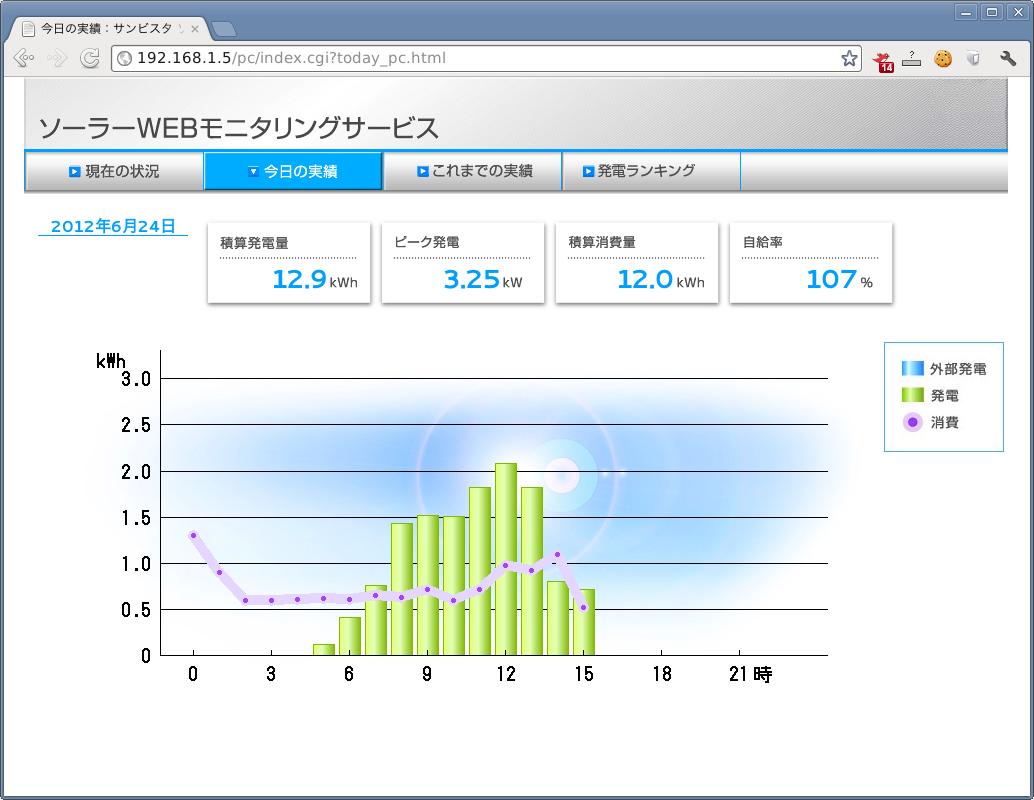 JH-RWL3実績画面でのグラフ
