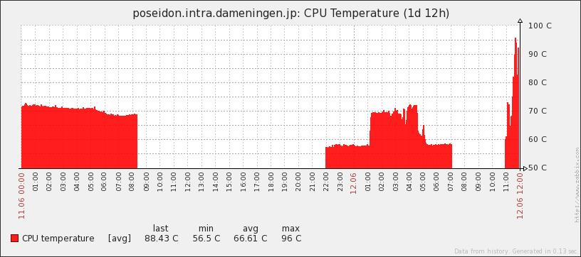 DB機CPU温度